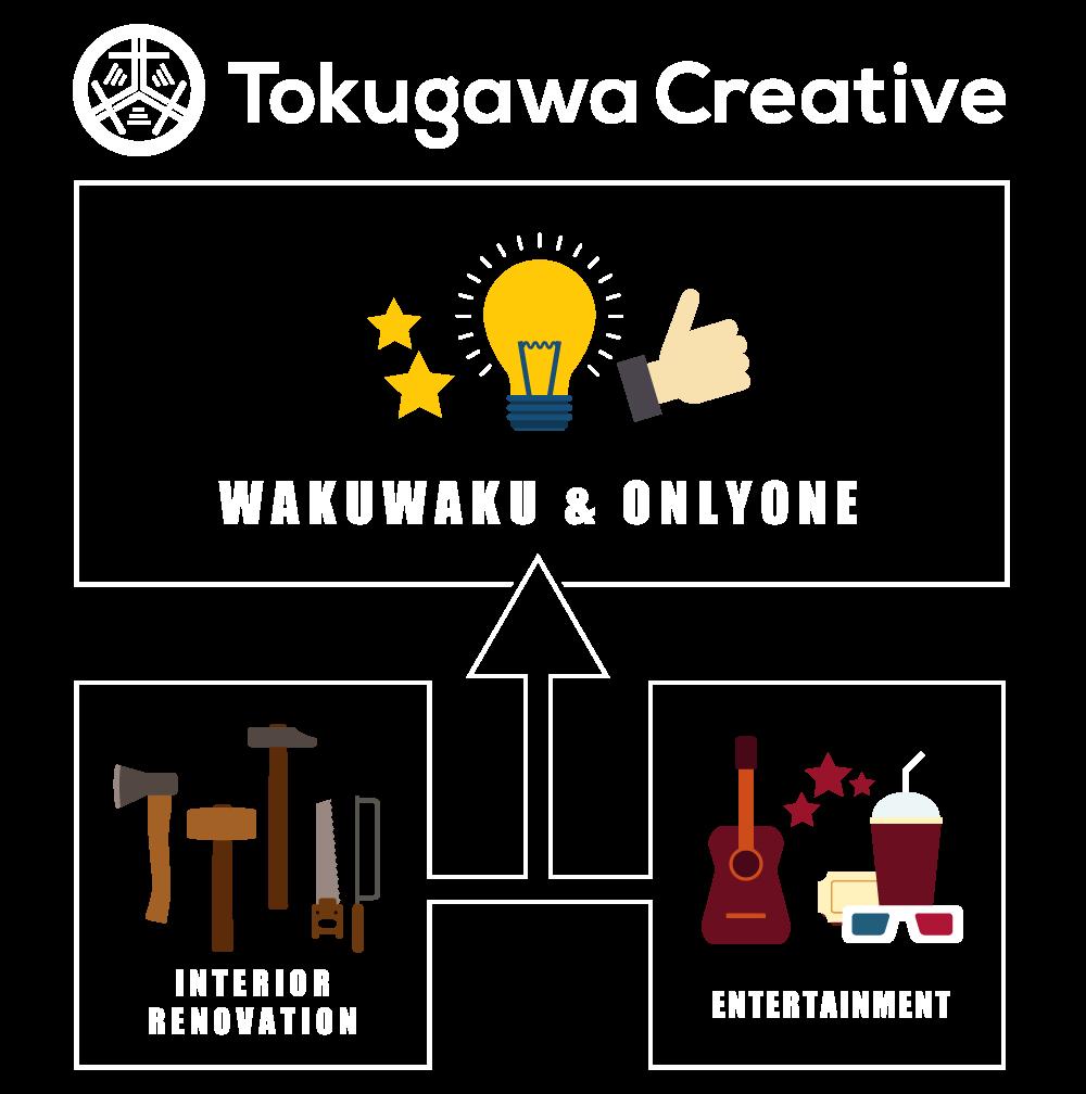 徳賀和クリエイティブ | 大阪・関西で内装工事・リノベーションなら徳賀和クリエイティブ